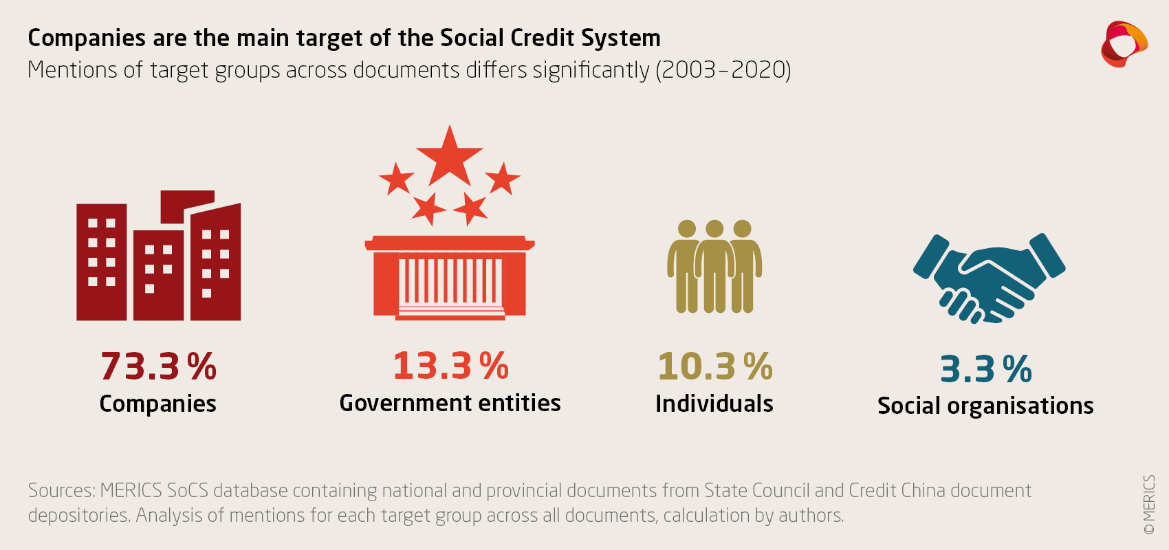 Social Credit System