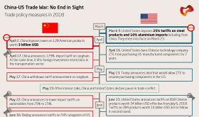 Trade War Mapping