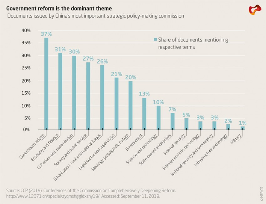 Government reform is the dominant theme