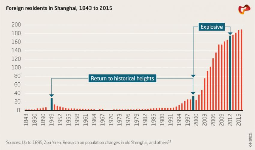 Foreign residents in Shanghai, 1843 to 2015