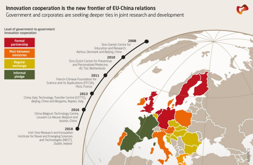 Timeline: Innovation cooperation in EU-China relations; Source: MERICS