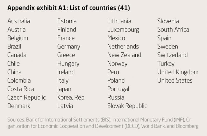 Appendix exhibit A1: List of countries (41)