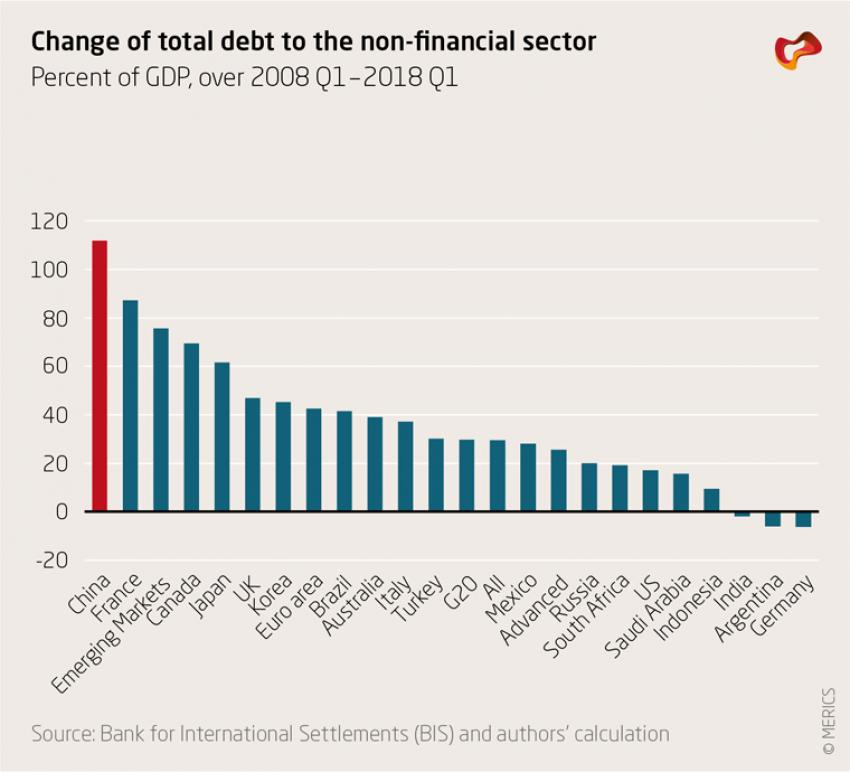 Change of total debt to the non-financial sector
