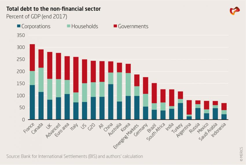 Total debt to the non-financial sector
