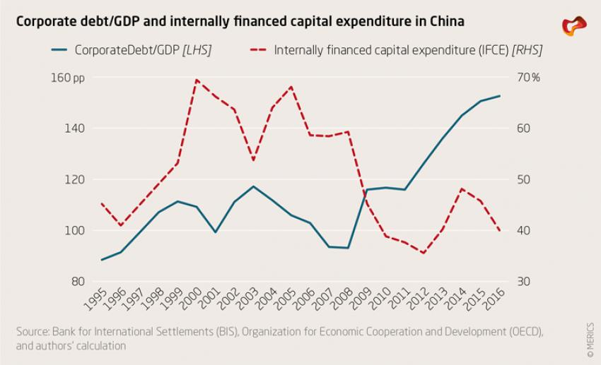 Corporate debt/GDP and internally financed capital expenditure in China
