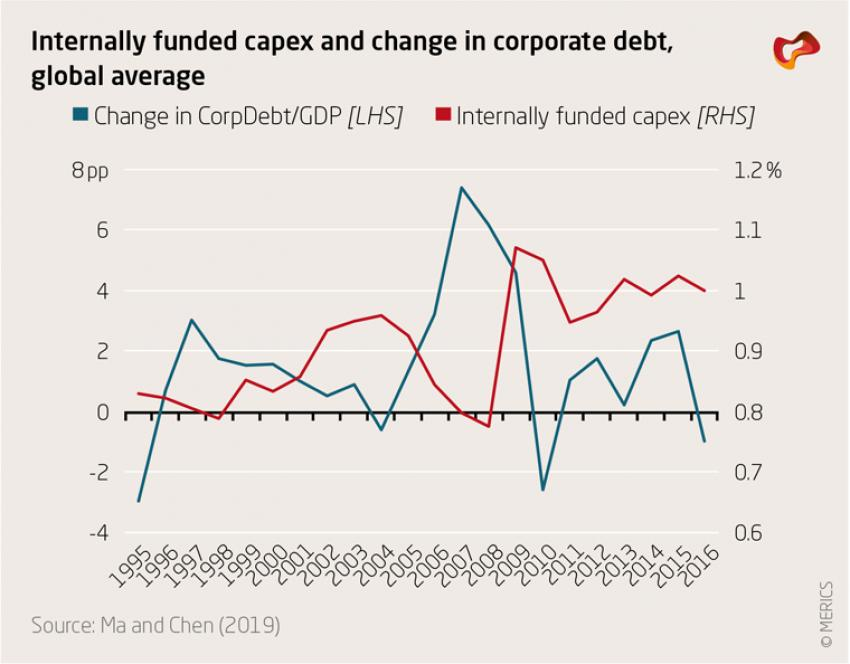 Internally funded capex and change in corporate debt, global average