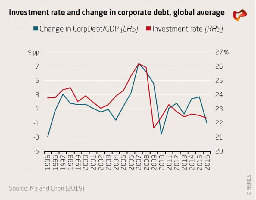 Investment rate and change in corporate debt, global average