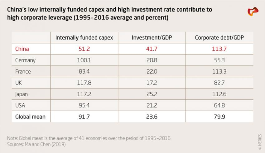 China's low internally funded capex and high investment rate contribute to high corporate leverage (1995 –  2016 average and percent)