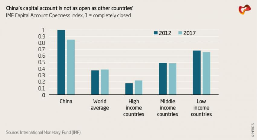 China's capital account is not as open as other countries'