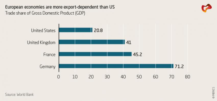 European economies are more export-dependent than US