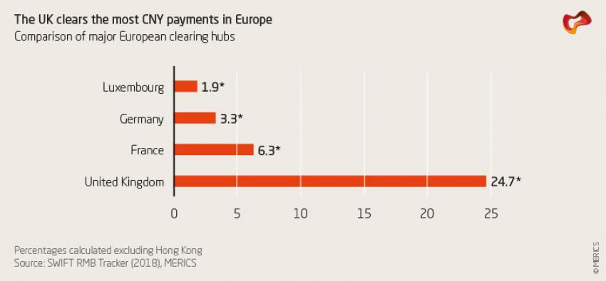 The UK clears the most CNY payments in Europe