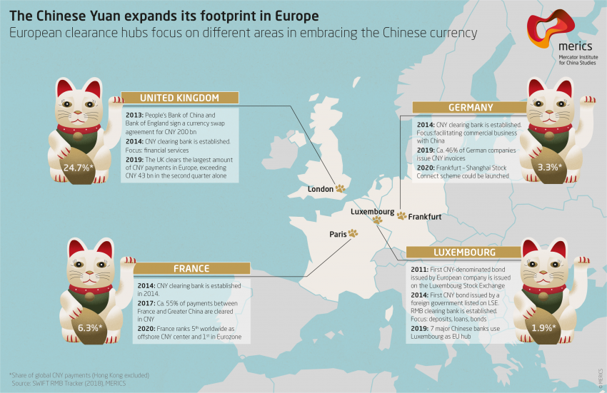 The Chinese Yuan expands its footprint in Europe