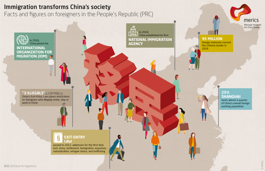 How immigration is shaping Chinese society