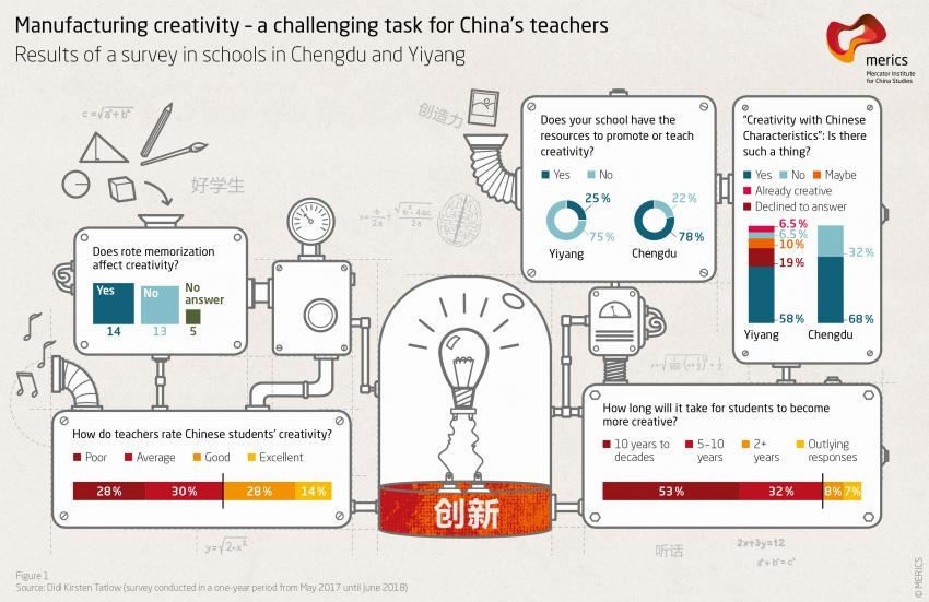 Maufacturing creativity - a challenging task for China's teachers