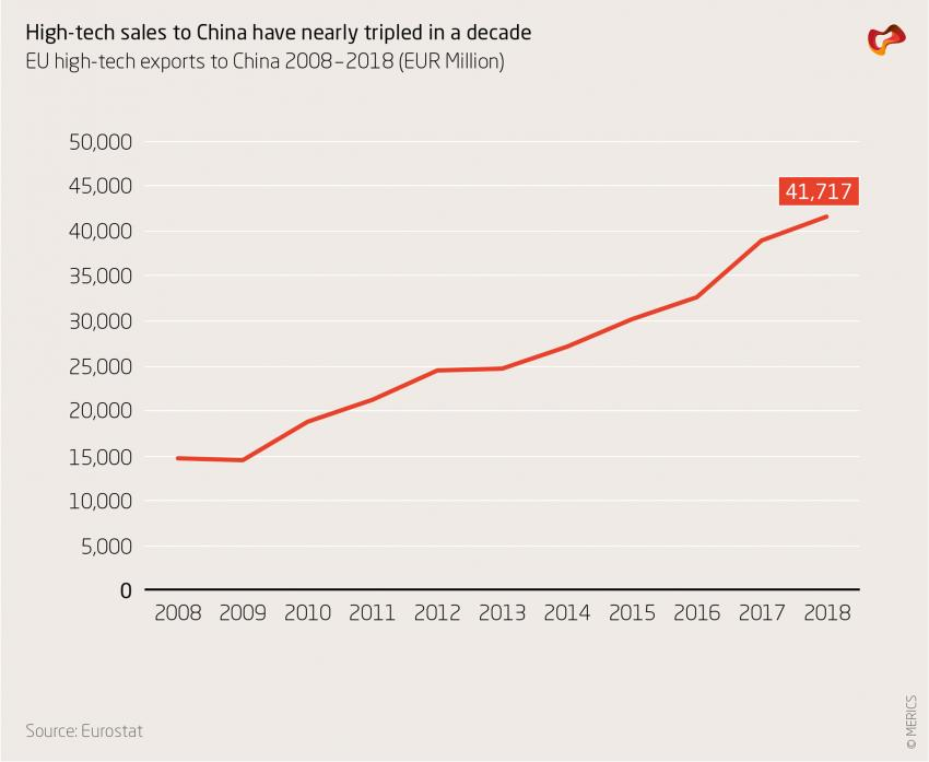 High-tech sales to China have nearly tripled in a decade