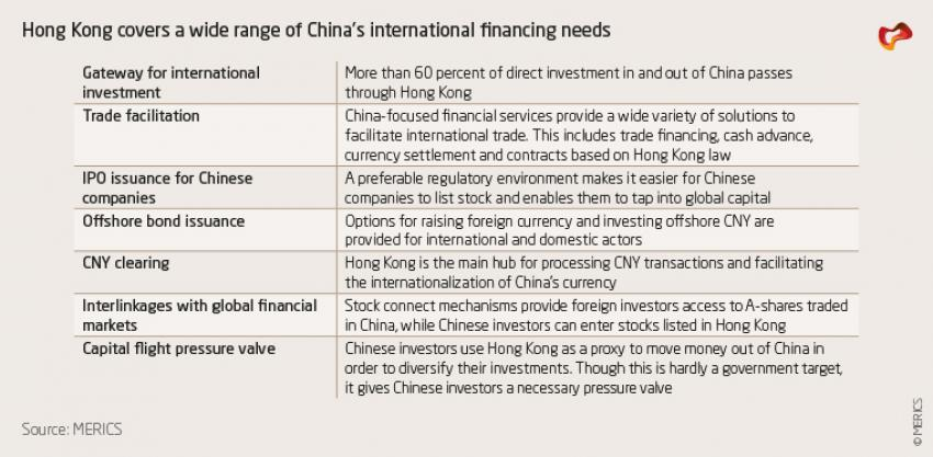 Hong Kong covers a wide range of China's international financing needs