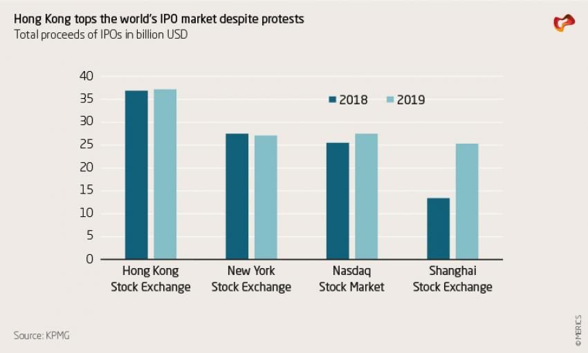 Hong Kong tops the world's IPO market despite protests