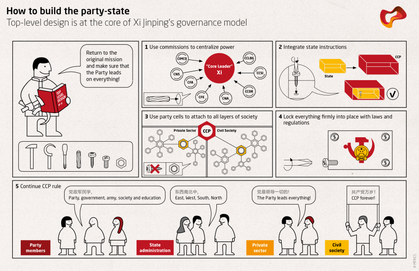 How to build the party-state