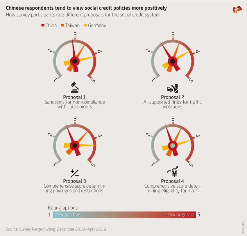 Chinese respondents tend to view social credit policies more positively