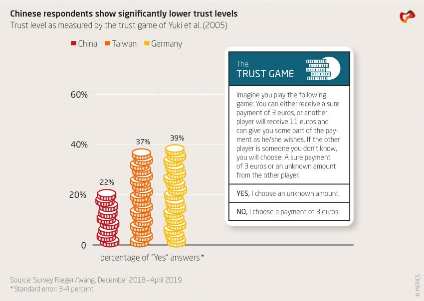 Chinese respondents show significantly lower trust levels