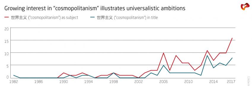"Growing interest in ""cosmopolitanism"" illustrates universalistic ambitions"
