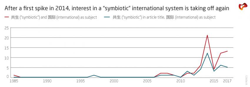 "After a first spike in 2014, interest in a ""symbiotic"" internationl system is taking off again"