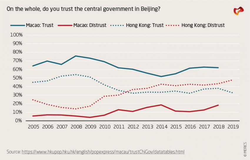 On the whole, do you trust the Central Government in Beijing?