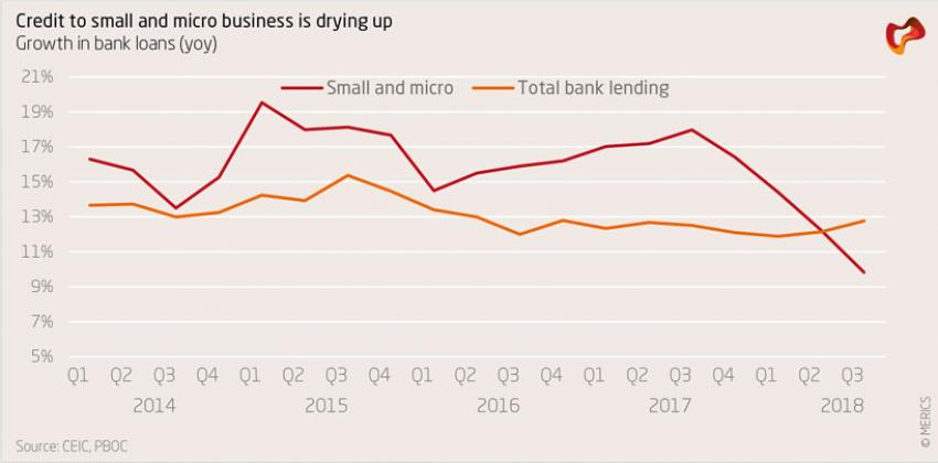 Credit to small and micro business is drying up