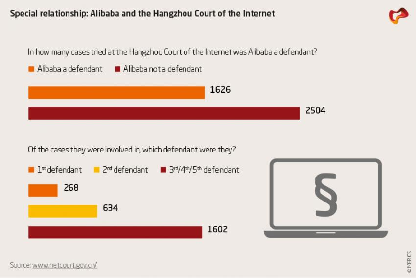 Alibaba and the Hangzhou Court of the Internet