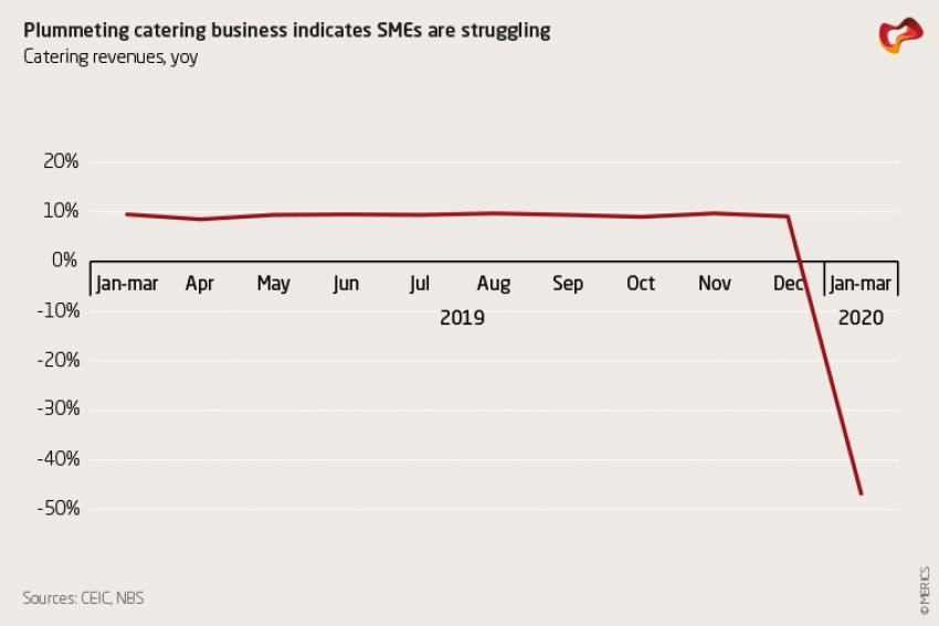 Plummeting catering business indicates SMEs are struggling