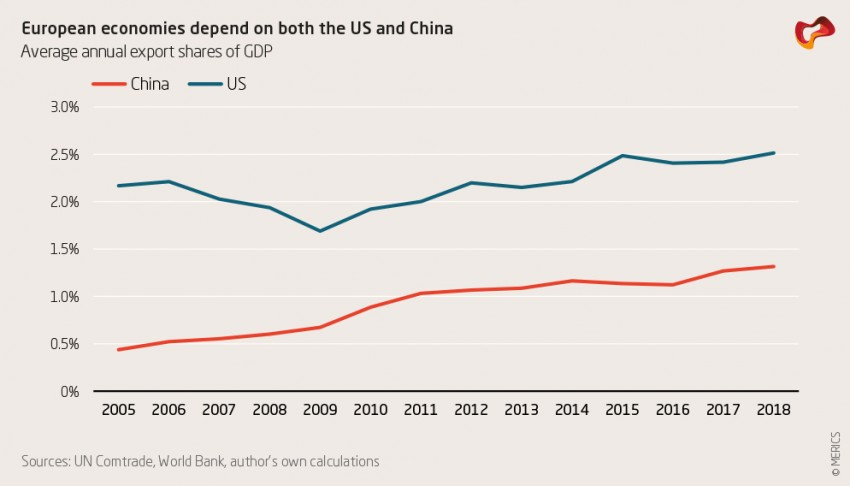 European economies depend on both the US and China