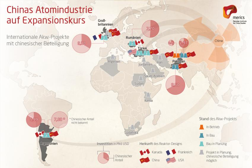 Chinas Atomindustrie auf Expansionskurs