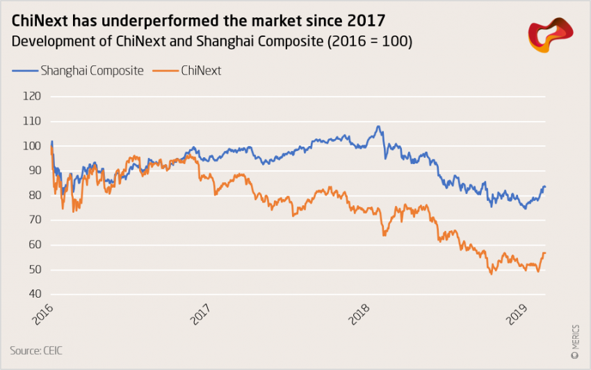 ChiNext has underperformedthemarket since 2017