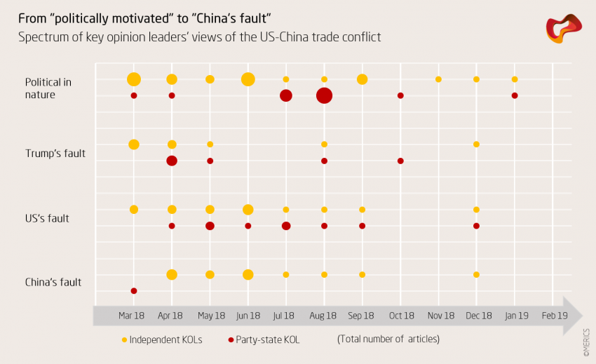 "From ""politically motivated"" to ""China's fault"""