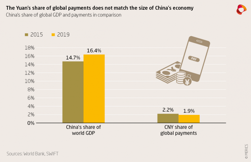 The yuan's share of global payments doesn't match the size of China's economy