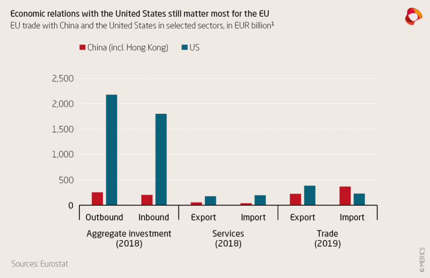 EU trade with China and the US