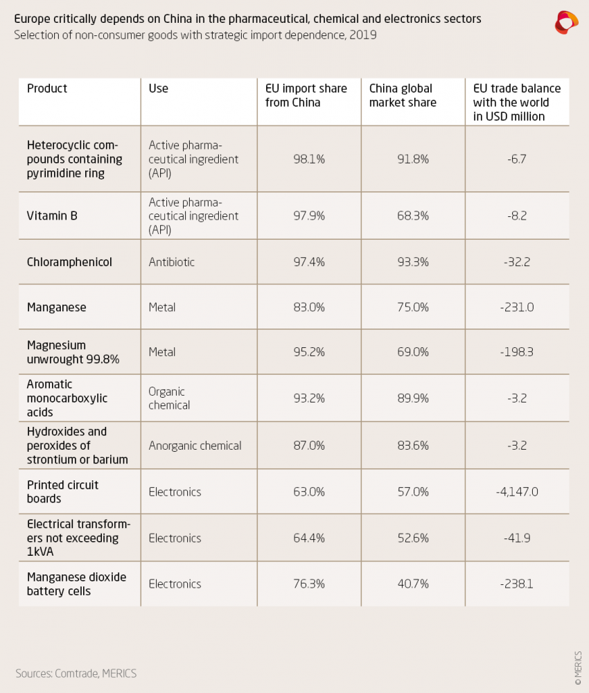 Selection of non-consumer goods with strategic import dependence