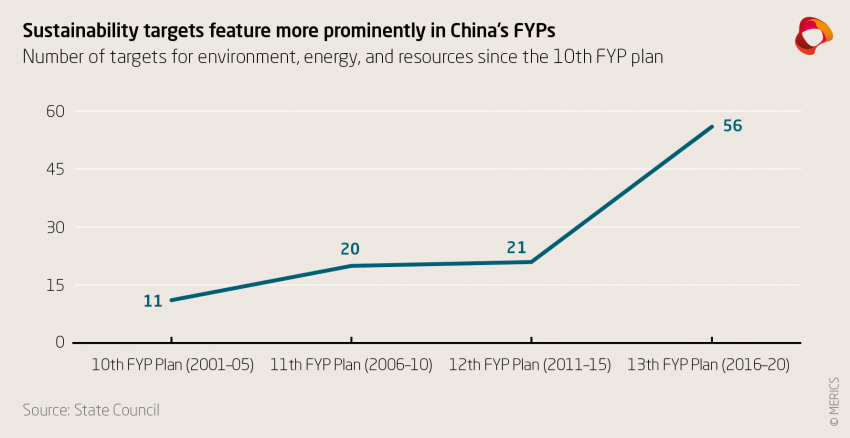 Sustainability targets feature more prominetnly in China's FYPs