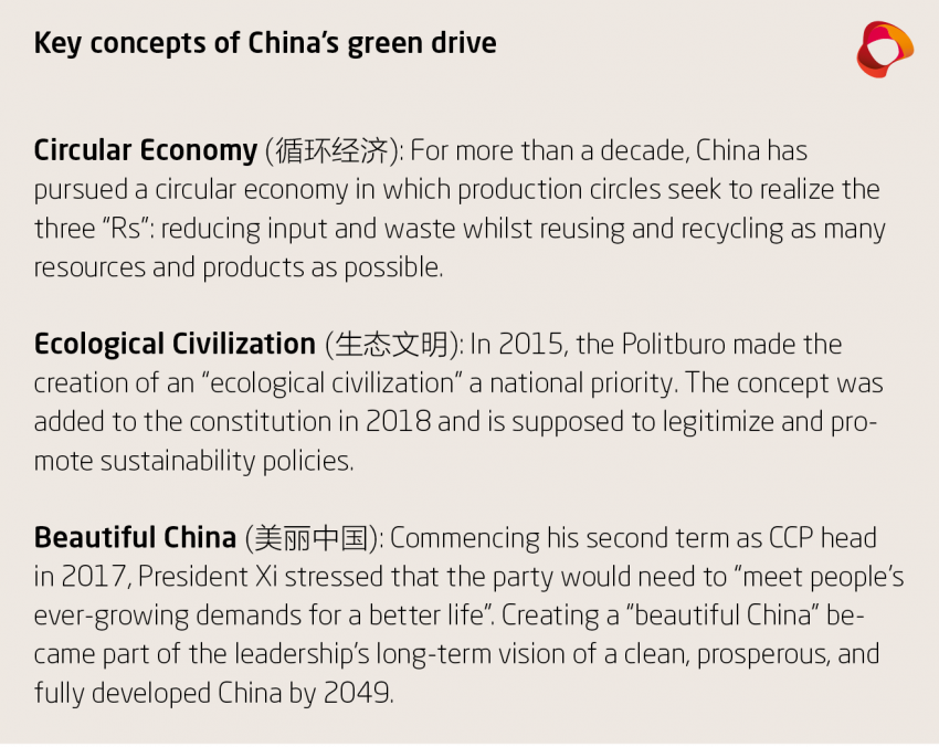 Key concepts of China's green drive