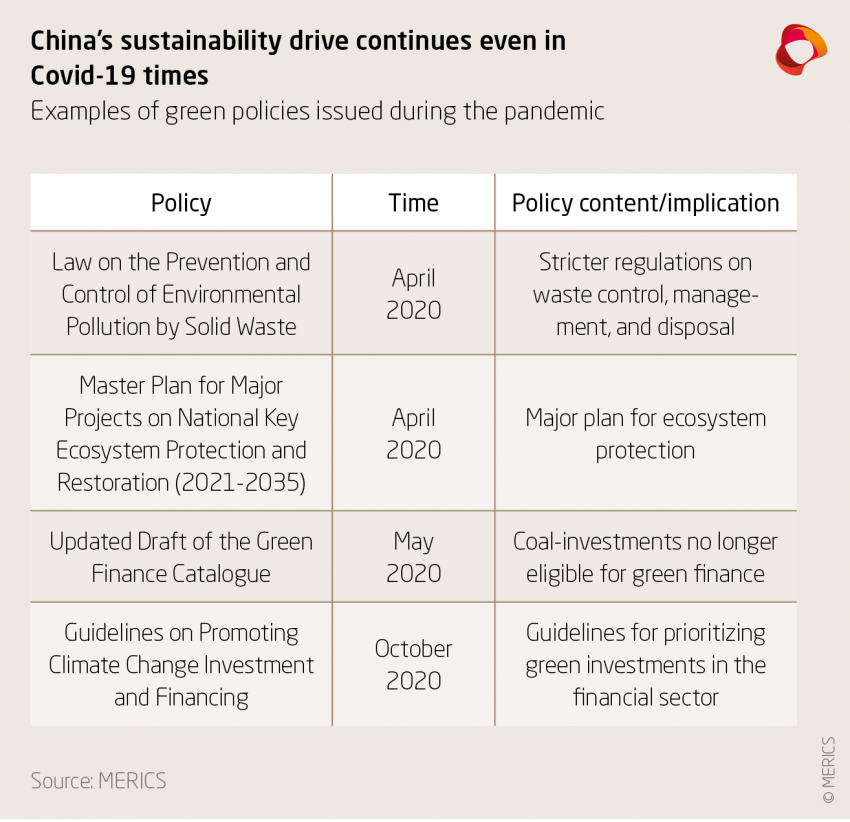 China's sustainability drive continues even in Covid-19 times