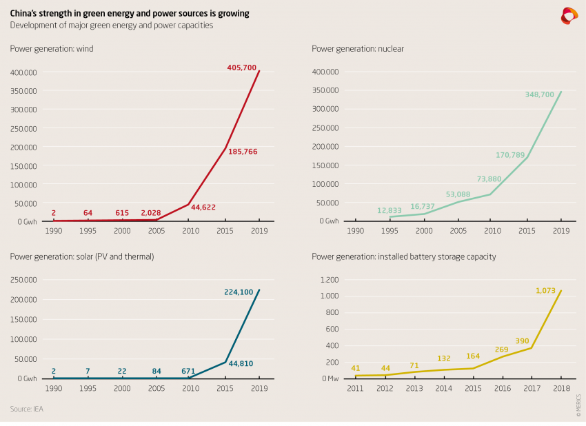China's strength in green energy and power sources is growing