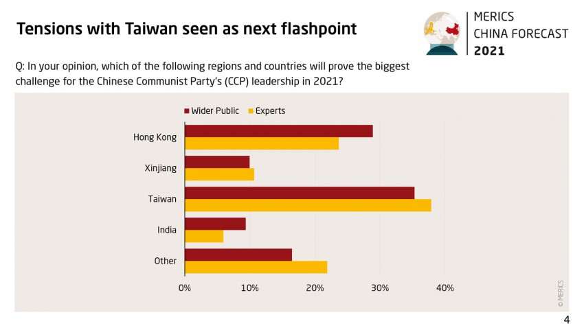 Grafik China Forecast 2021 Survey 04 Tensions with Taiwan next flashpoint