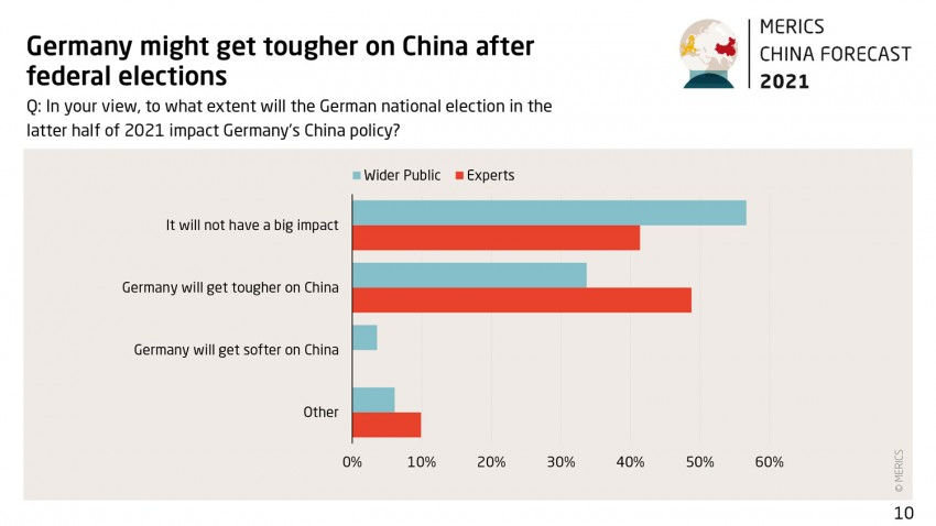 Grafik China Forecast 2021 Survey 10 Germany tougher on China