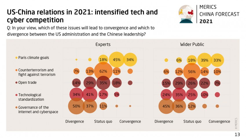 Grafik China Forecast 21 Survey 11 intensified tech cyber competition