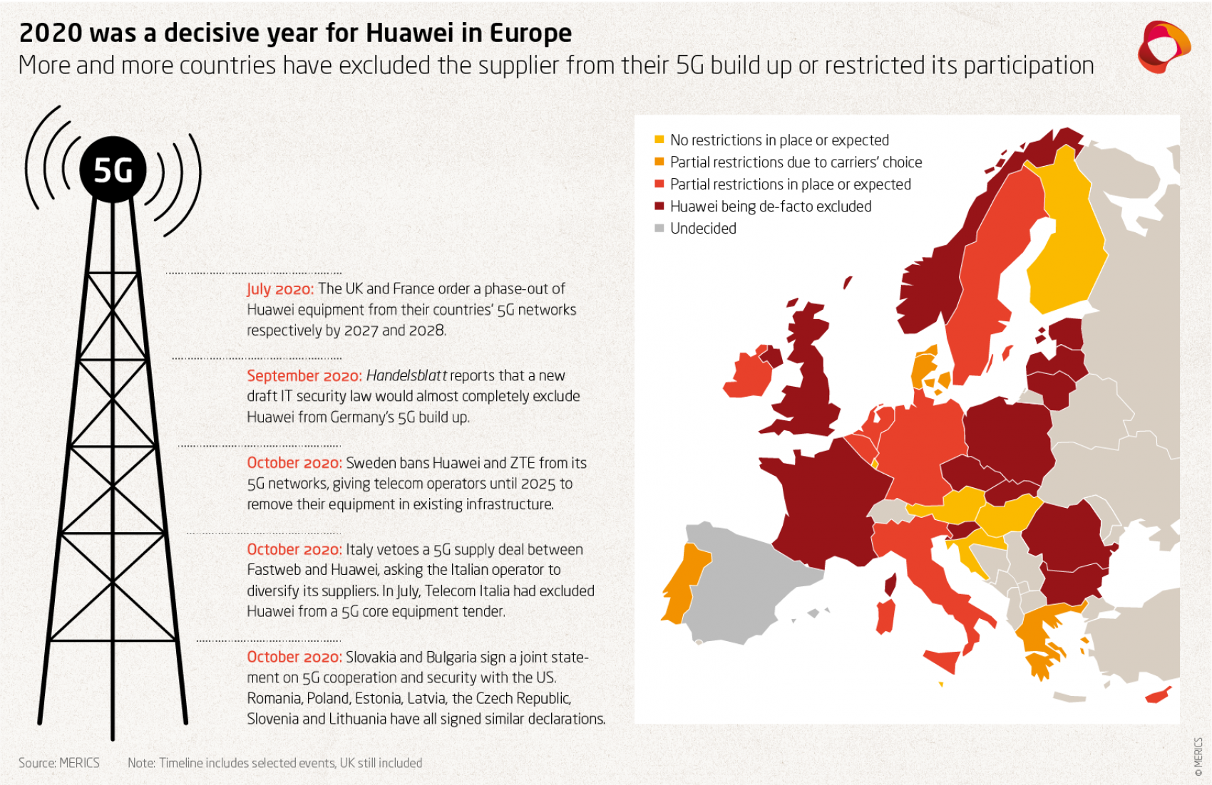2020 was a decisive year for Huawei in Europe