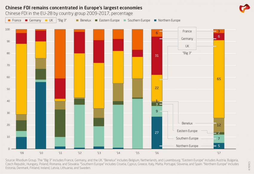 Chinese FDI remains concentrated in Europe's largest economies