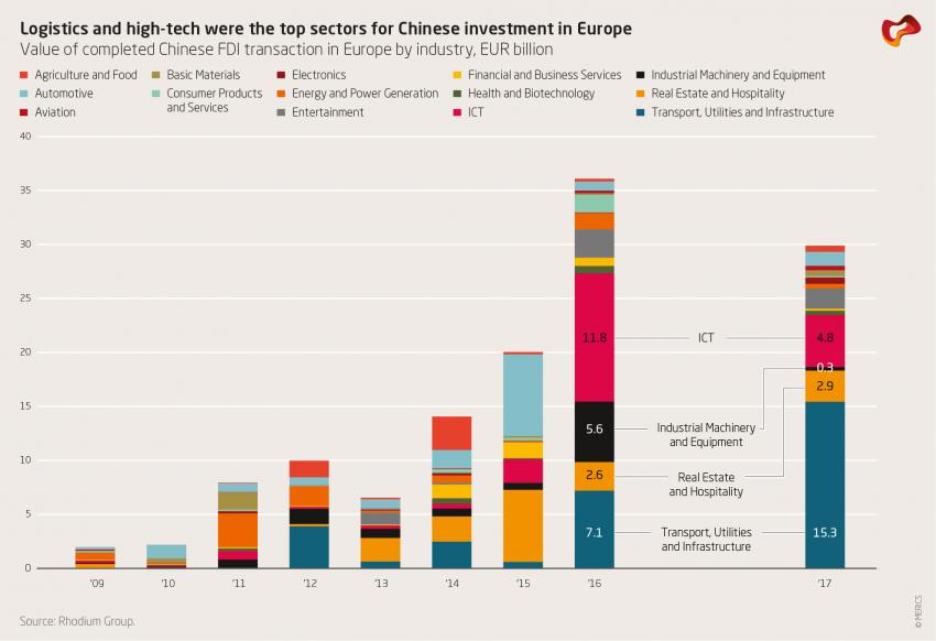 Logistics and high-tech were the top sectors for Chinese investment in Europe