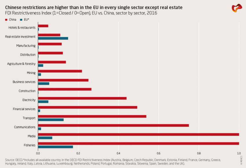 Chinese restrictions are higher than in the EU in every single sector except real estate