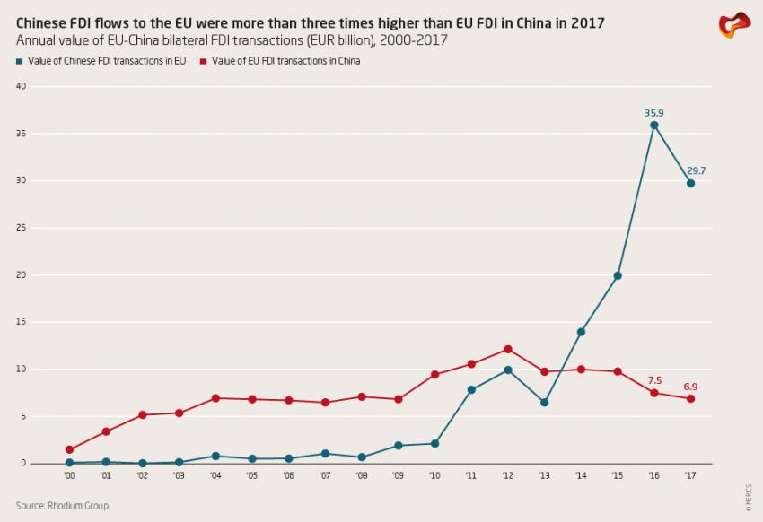 Chinese FDI flows to the EU were more than three times higher than EU FDI in China in 2017