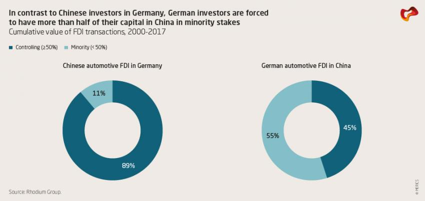 In contrast to Chinese investors in Germany, German investors are forced to have more than half of their capital in China in minority stakes